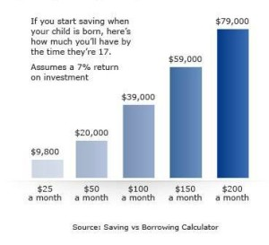 chart_saving_for_college_386x406